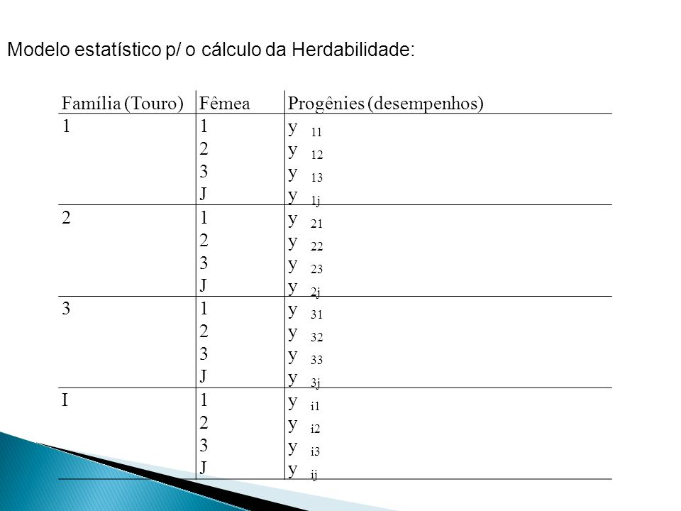 Família (Touro)FêmeaProgênies (desempenhos) 1123J123J yyyyyyyy 11 12 13 1j 2123J123J yyyyyyyy 21 22 23 2j 3123J123J yyyyyyyy 31 32 33 3j I123J123J yyy