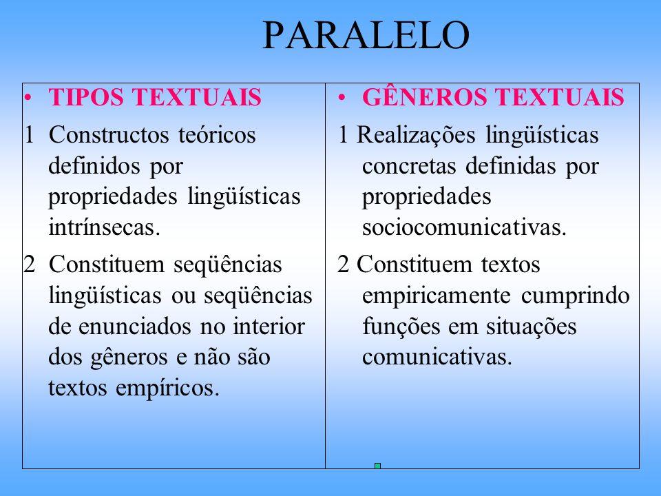 PARALELO TIPOS TEXTUAIS 1 Constructos teóricos definidos por propriedades lingüísticas intrínsecas. 2 Constituem seqüências lingüísticas ou seqüências