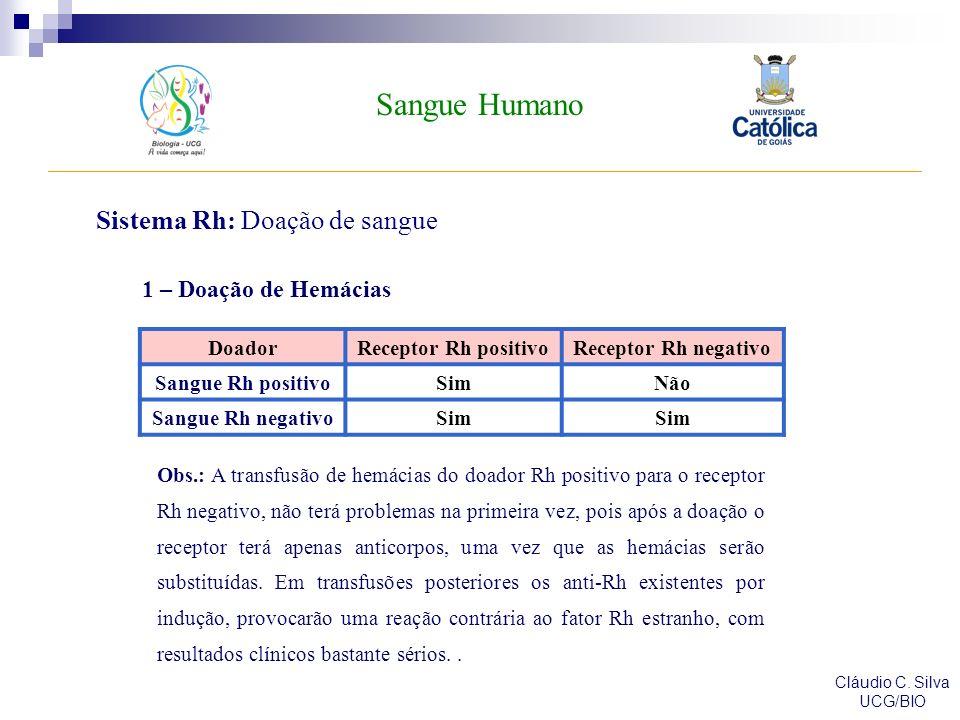 Sangue Humano Cláudio C. Silva UCG/BIO Sistema Rh: Doação de sangue DoadorReceptor Rh positivoReceptor Rh negativo Sangue Rh positivoSimNão Sangue Rh