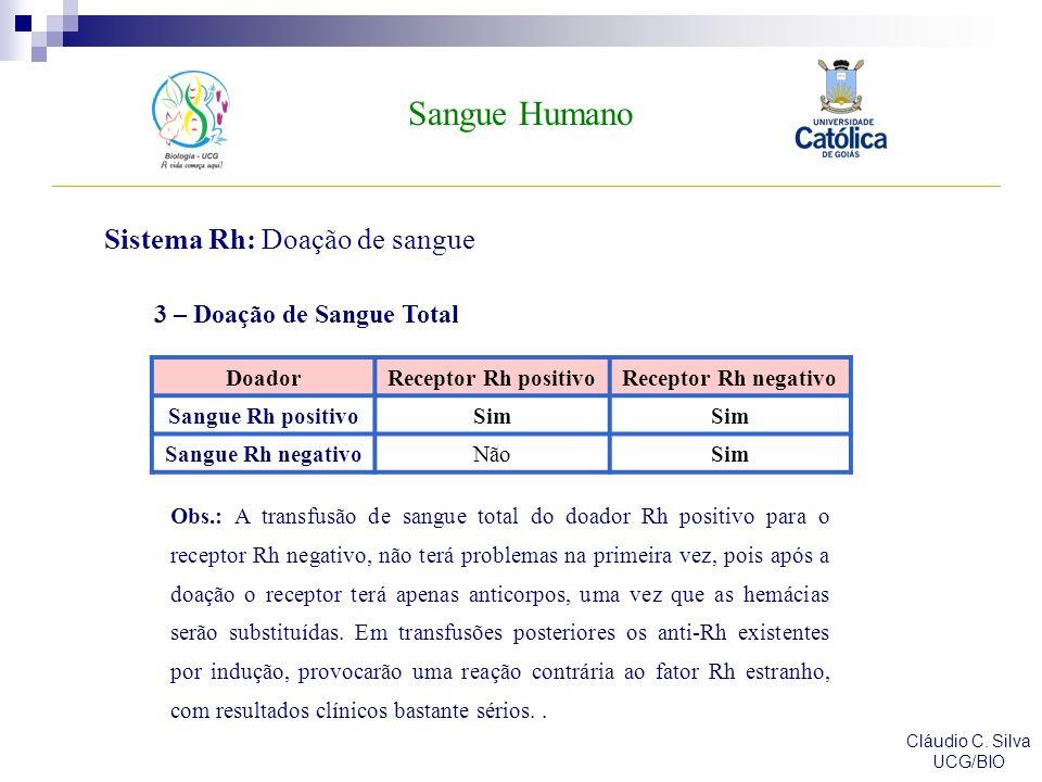 Sangue Humano Cláudio C. Silva UCG/BIO Sistema Rh: Doação de sangue DoadorReceptor Rh positivoReceptor Rh negativo Sangue Rh positivoSim Sangue Rh neg