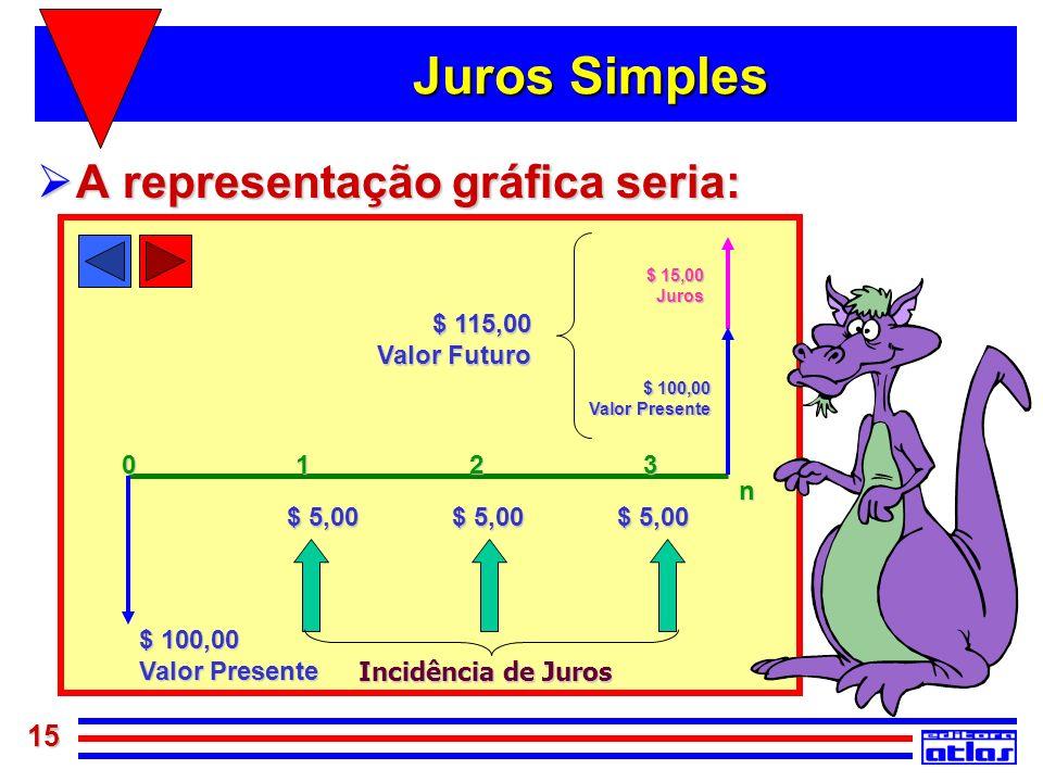 15 $ 100,00 Valor Presente n 1023 $ 5,00 $ 115,00 Valor Futuro $ 15,00 Juros $ 100,00 Valor Presente Incidência de Juros Juros Simples A representação