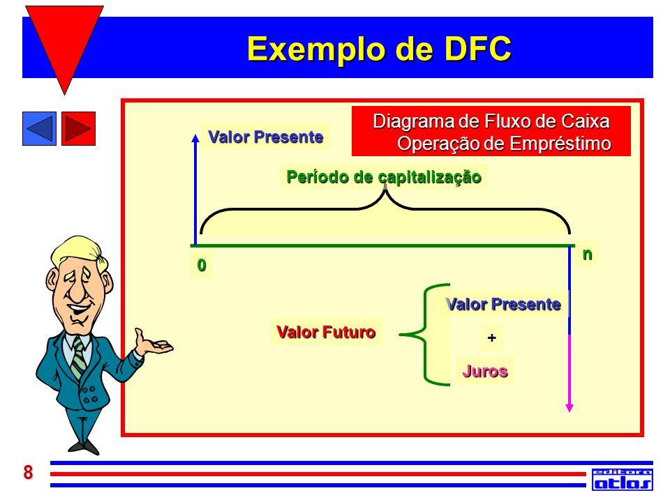 8 Exemplo de DFC Valor Presente n 0 Valor Futuro Valor Presente Juros Período de capitalização + Diagrama de Fluxo de Caixa Operação de Empréstimo