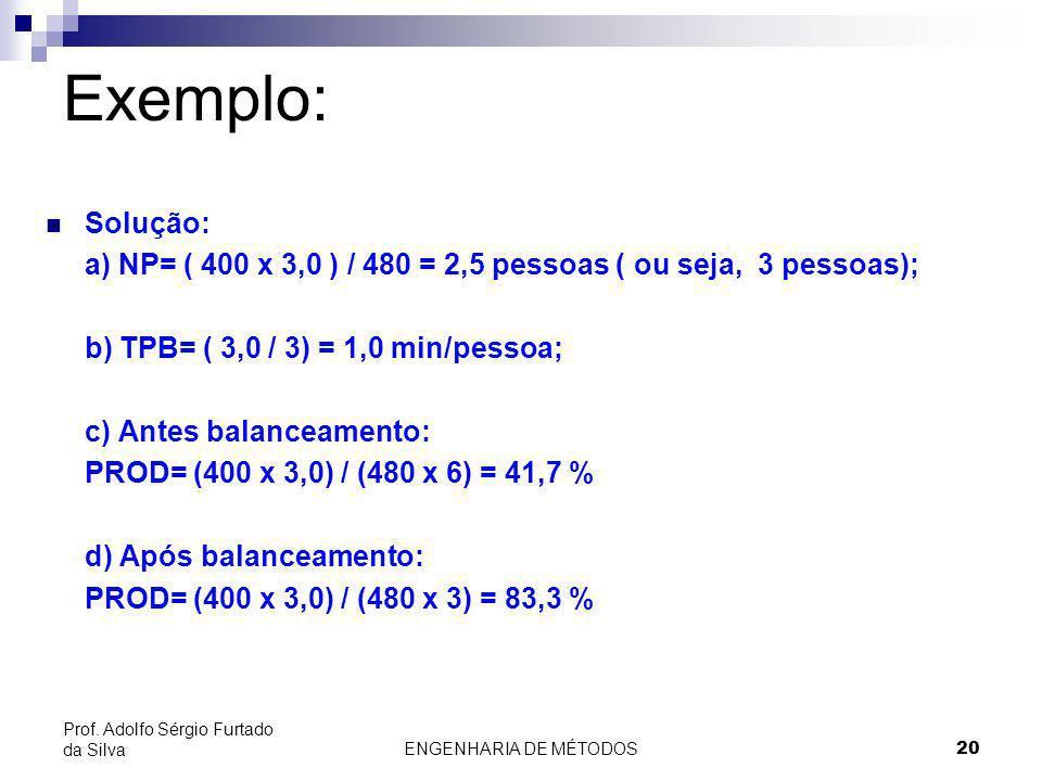 ENGENHARIA DE MÉTODOS20 Prof. Adolfo Sérgio Furtado da Silva Exemplo: Solução: a) NP= ( 400 x 3,0 ) / 480 = 2,5 pessoas ( ou seja, 3 pessoas); b) TPB=