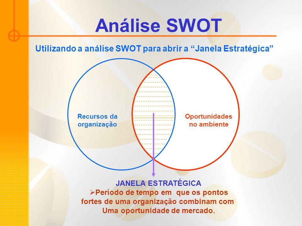 Análise SWOT JANELA ESTRATÉGICA Período de tempo em que os pontos fortes de uma organização combinam com Uma oportunidade de mercado. Recursos da orga