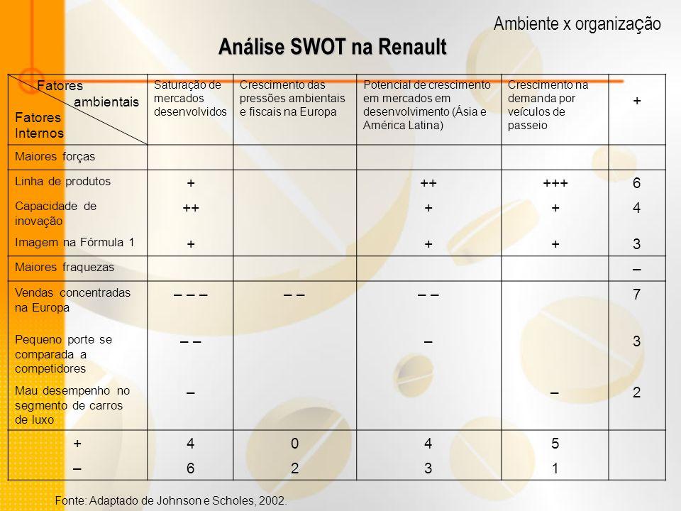 Análise SWOT na Renault Fatores ambientais Fatores Internos Saturação de mercados desenvolvidos Crescimento das pressões ambientais e fiscais na Europ