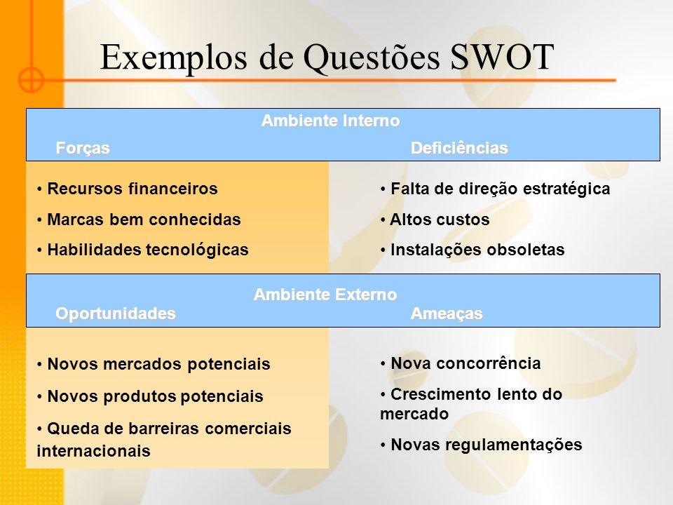 Exemplos de Questões SWOT Ambiente Interno Recursos financeiros Marcas bem conhecidas Habilidades tecnológicas ForçasDeficiências Falta de direção est