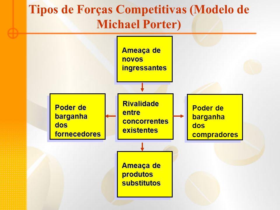 Tipos de Forças Competitivas (Modelo de Michael Porter) Ameaça de produtossubstitutos Poder de barganha dos compradores Rivalidadeentreconcorrentesexi