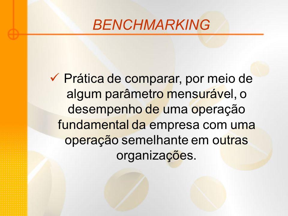 BENCHMARKING Prática de comparar, por meio de algum parâmetro mensurável, o desempenho de uma operação fundamental da empresa com uma operação semelha