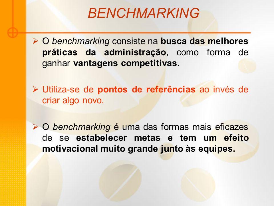 BENCHMARKING O benchmarking consiste na busca das melhores práticas da administração, como forma de ganhar vantagens competitivas. Utiliza-se de ponto