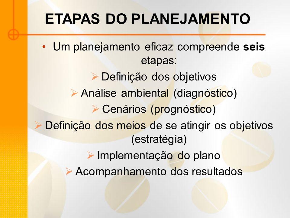 ETAPAS DO PLANEJAMENTO Um planejamento eficaz compreende seis etapas: Definição dos objetivos Análise ambiental (diagnóstico) Cenários (prognóstico) D