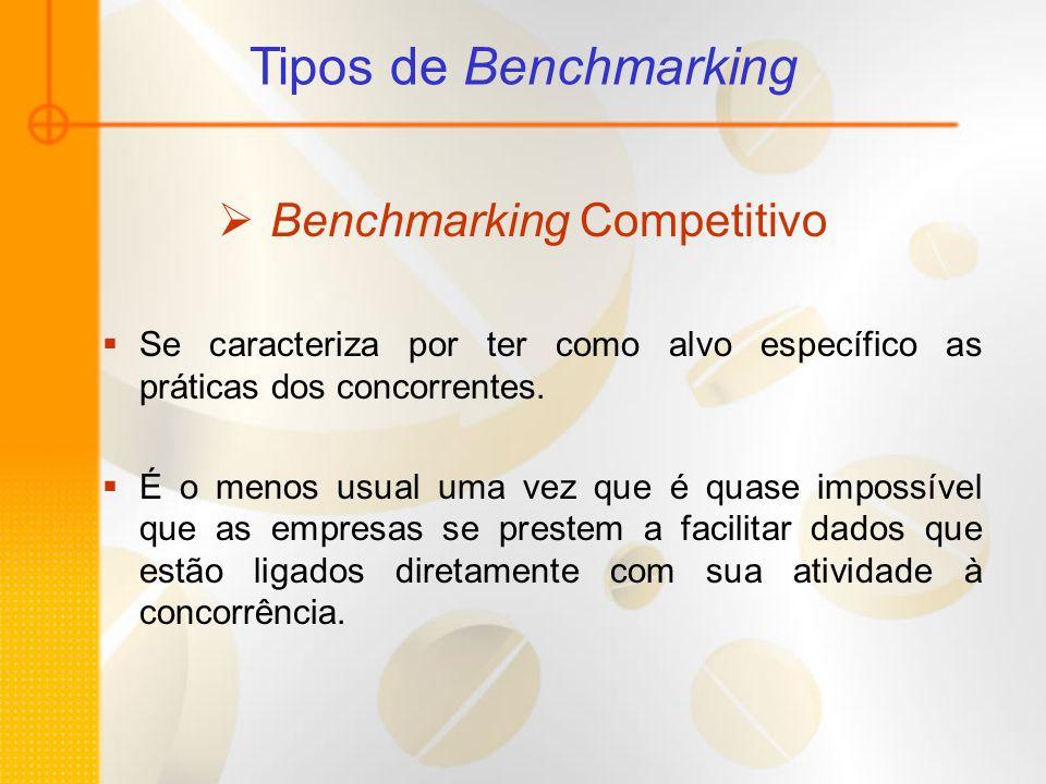 Tipos de Benchmarking Benchmarking Competitivo Se caracteriza por ter como alvo específico as práticas dos concorrentes. É o menos usual uma vez que é