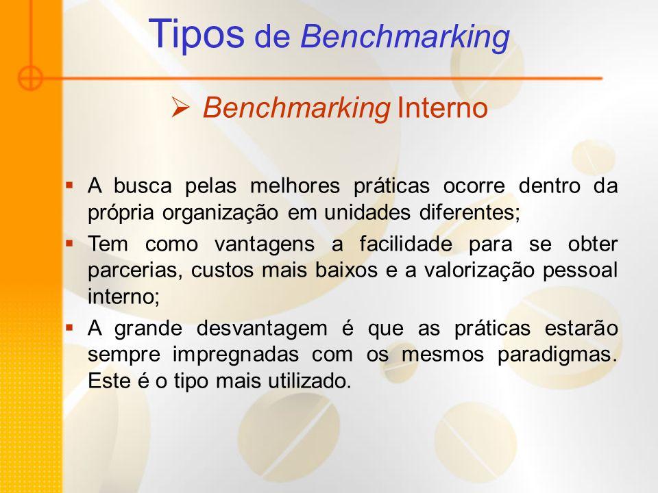 Tipos de Benchmarking Benchmarking Interno A busca pelas melhores práticas ocorre dentro da própria organização em unidades diferentes; Tem como vanta
