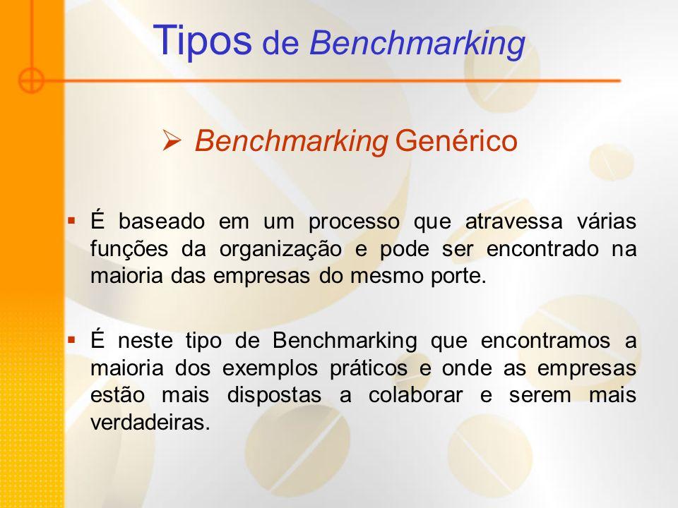 Tipos de Benchmarking Benchmarking Genérico É baseado em um processo que atravessa várias funções da organização e pode ser encontrado na maioria das