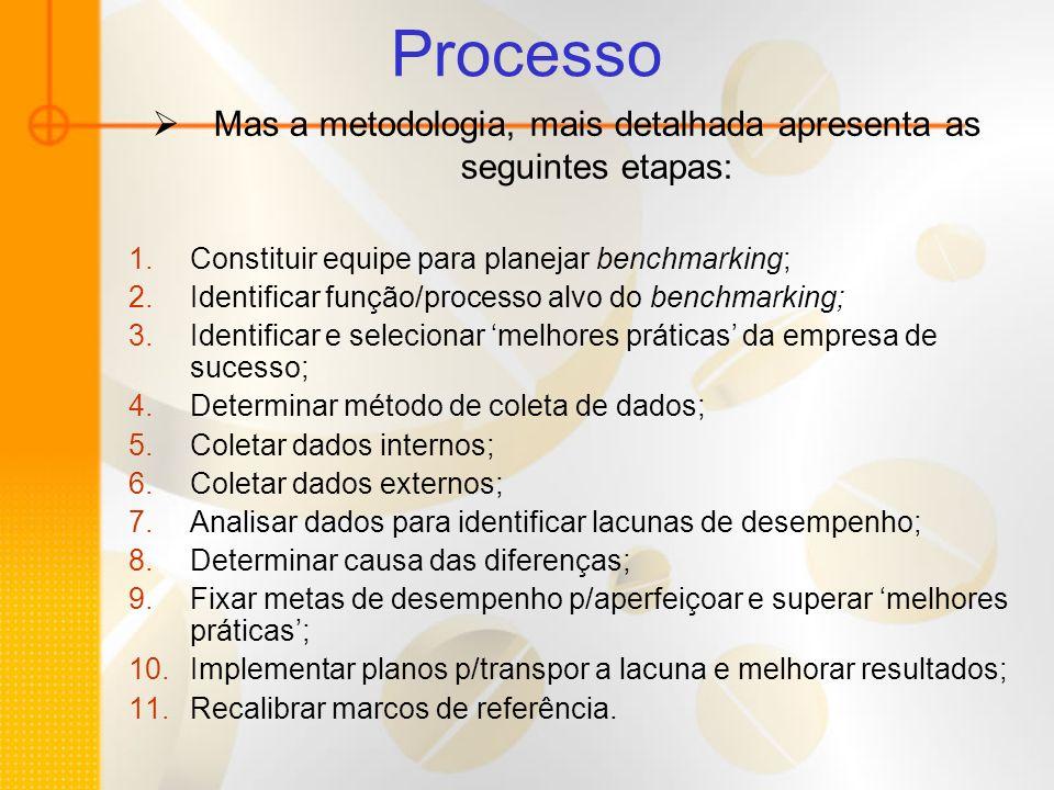 Processo Mas a metodologia, mais detalhada apresenta as seguintes etapas: 1.Constituir equipe para planejar benchmarking; 2.Identificar função/process