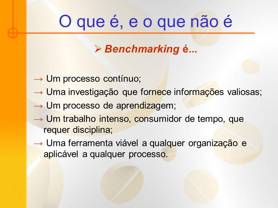 O que é, e o que não é Benchmarking é... Um processo contínuo; Uma investigação que fornece informações valiosas; Um processo de aprendizagem; Um trab