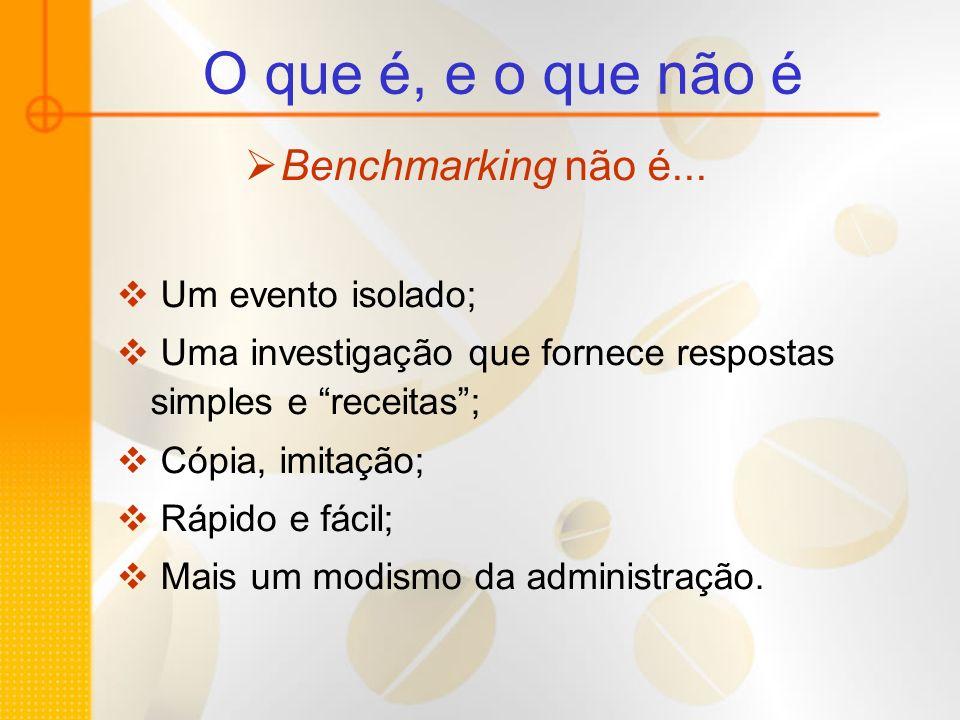 O que é, e o que não é Benchmarking não é... Um evento isolado; Uma investigação que fornece respostas simples e receitas; Cópia, imitação; Rápido e f
