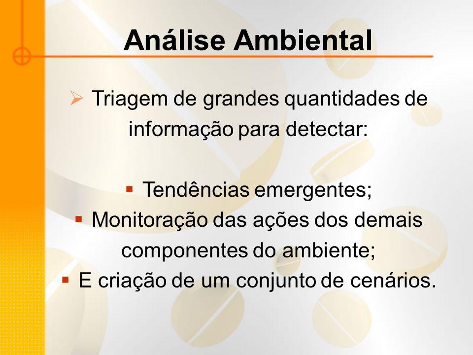 Análise Ambiental Triagem de grandes quantidades de informação para detectar: Tendências emergentes; Monitoração das ações dos demais componentes do a