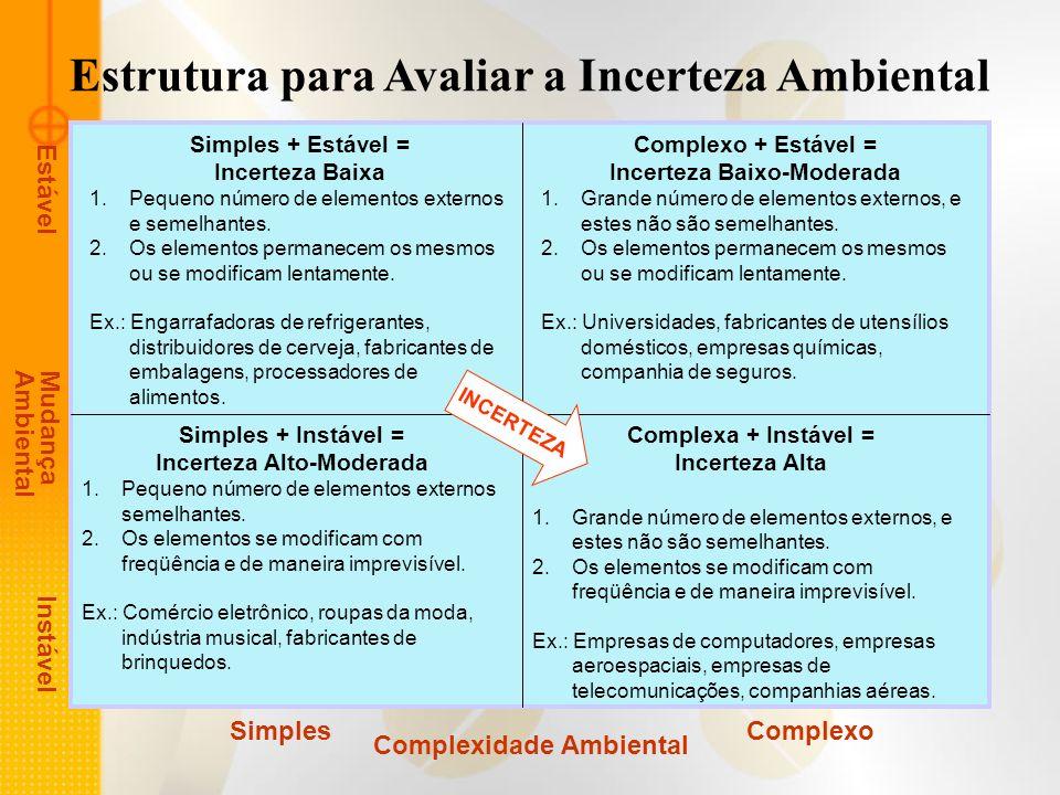 Estrutura para Avaliar a Incerteza Ambiental Simples + Estável = Incerteza Baixa 1.Pequeno número de elementos externos e semelhantes. 2.Os elementos