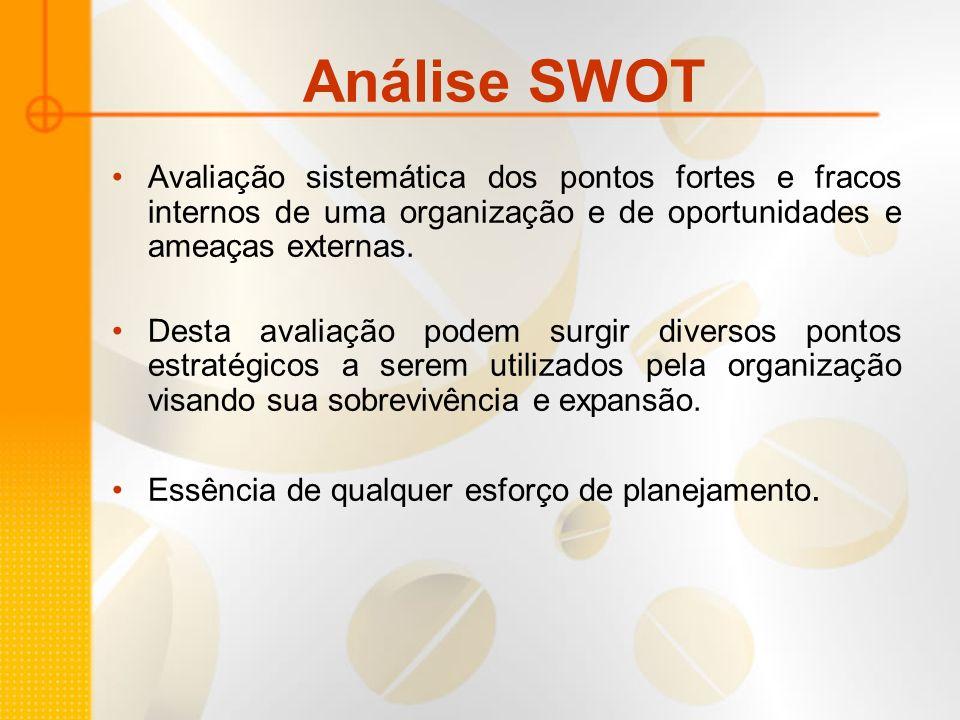 Análise SWOT Avaliação sistemática dos pontos fortes e fracos internos de uma organização e de oportunidades e ameaças externas. Desta avaliação podem