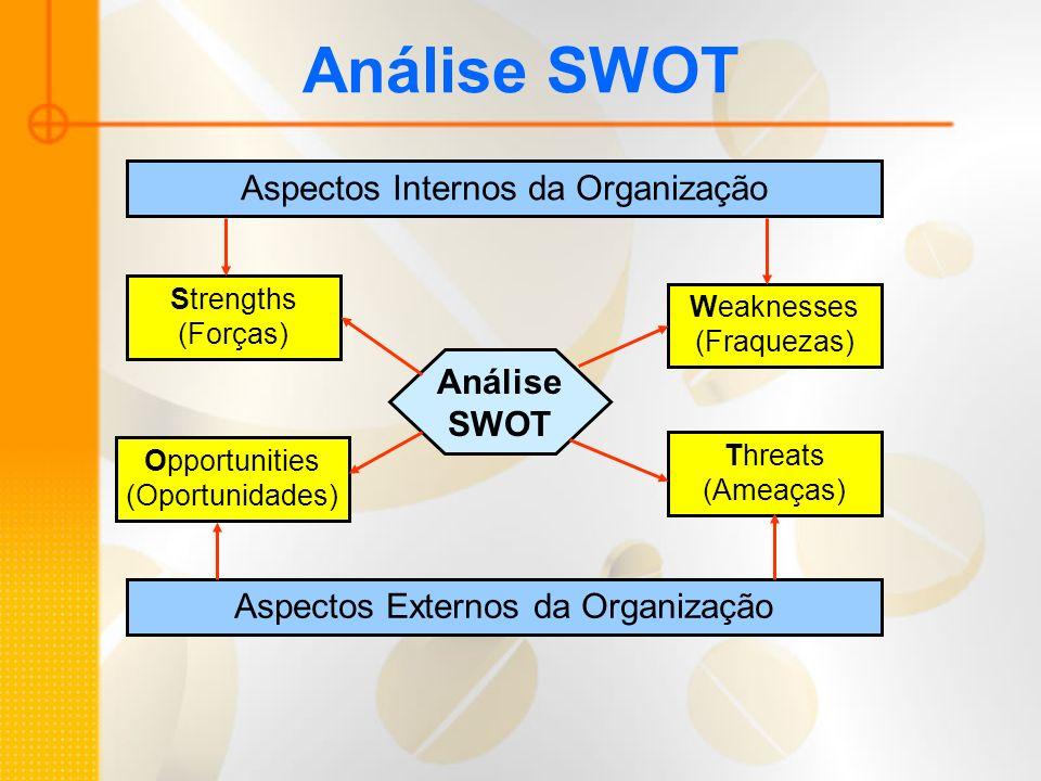 Análise SWOT Aspectos Internos da Organização Aspectos Externos da Organização Strengths (Forças) Weaknesses (Fraquezas) Opportunities (Oportunidades)