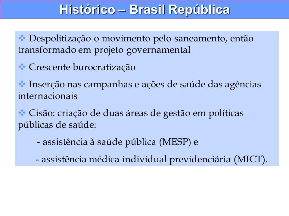 Histórico – Brasil República Despolitização o movimento pelo saneamento, então transformado em projeto governamental Crescente burocratização Inserção