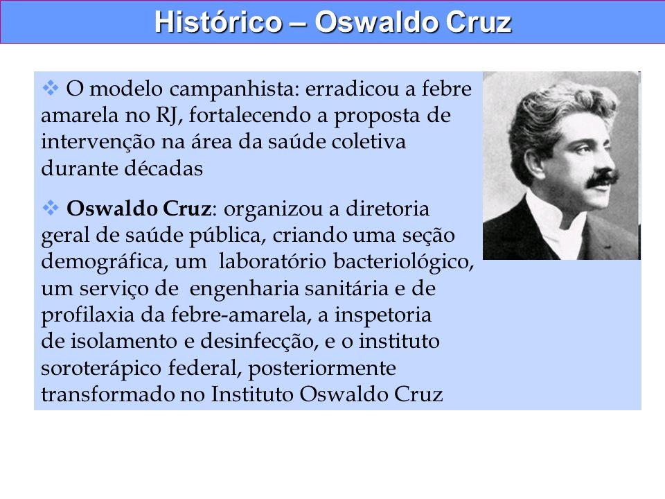 Histórico – Oswaldo Cruz O modelo campanhista: erradicou a febre amarela no RJ, fortalecendo a proposta de intervenção na área da saúde coletiva duran