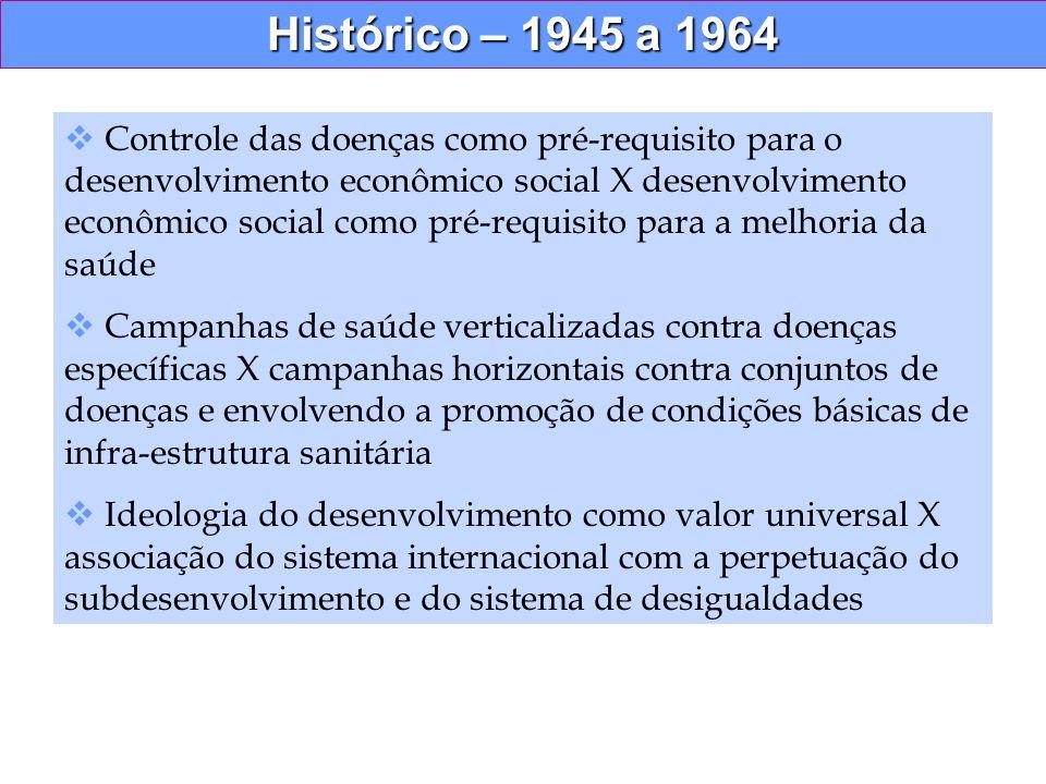 Histórico – 1945 a 1964 Controle das doenças como pré-requisito para o desenvolvimento econômico social X desenvolvimento econômico social como pré-re