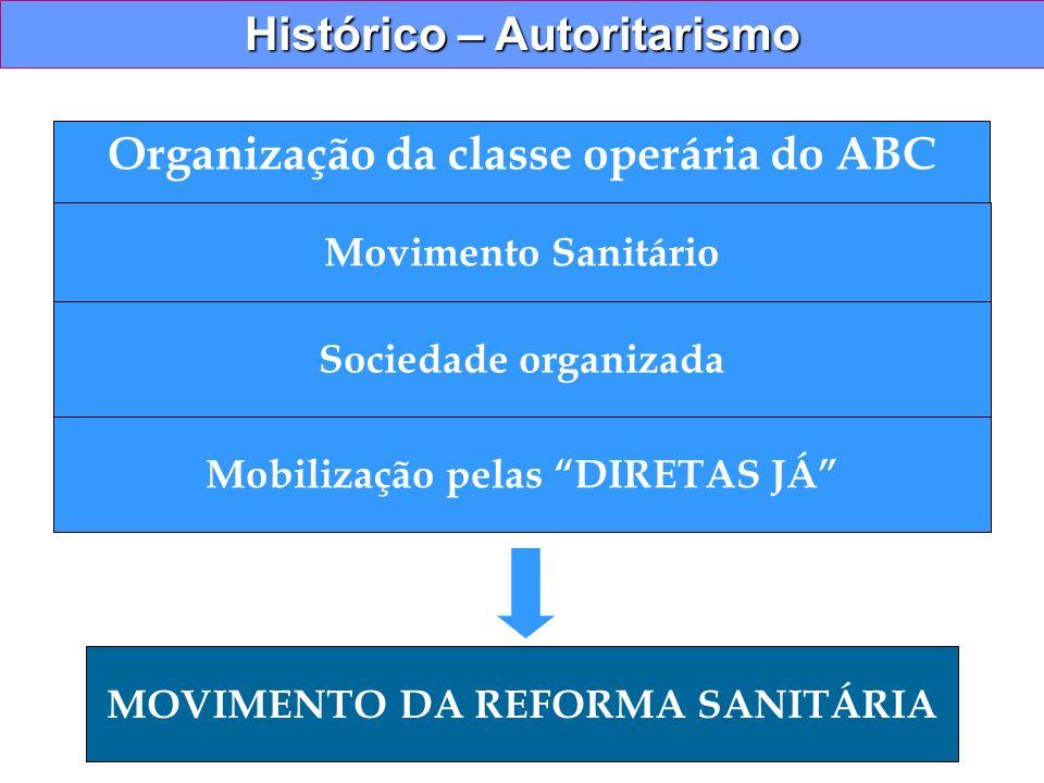 Histórico – Autoritarismo Organização da classe operária do ABC Movimento Sanitário Sociedade organizada Mobilização pelas DIRETAS JÁ MOVIMENTO DA REF