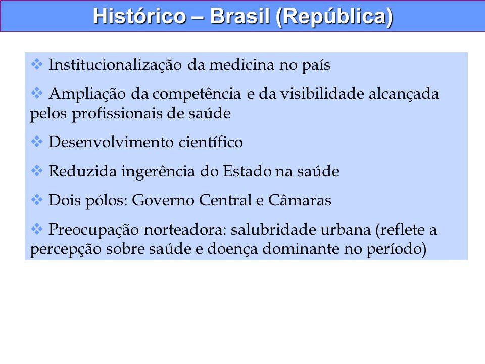 Histórico – Brasil (República) Institucionalização da medicina no país Ampliação da competência e da visibilidade alcançada pelos profissionais de saú