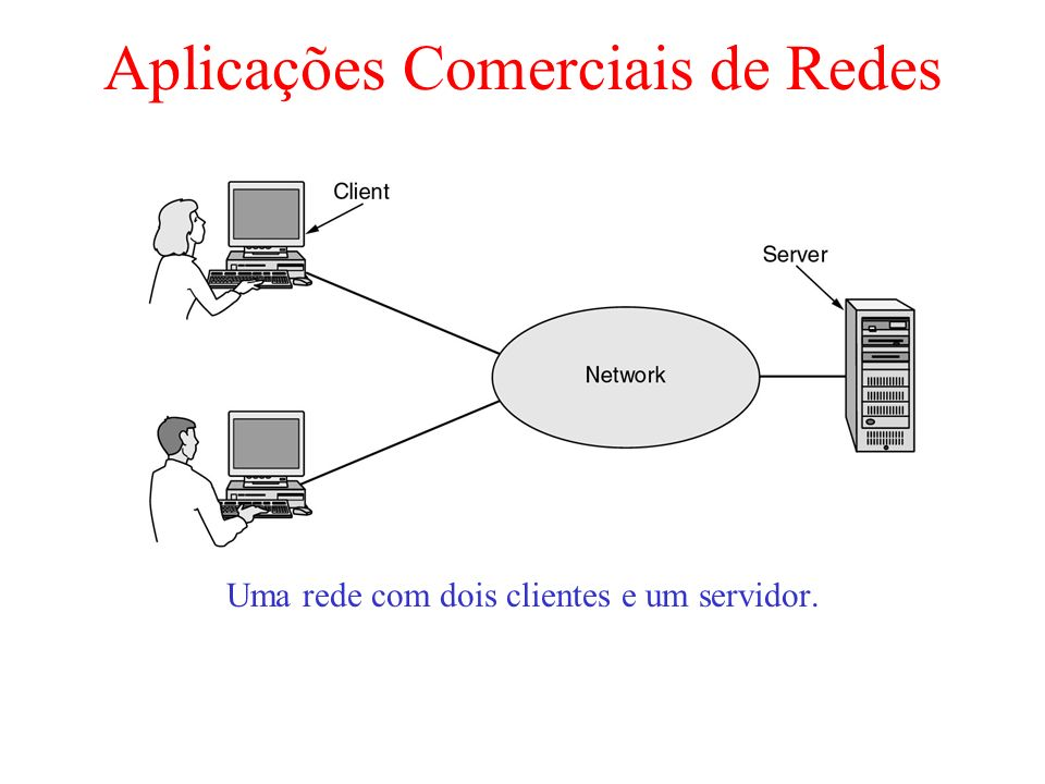 Aplicações Comerciais de Redes Uma rede com dois clientes e um servidor.