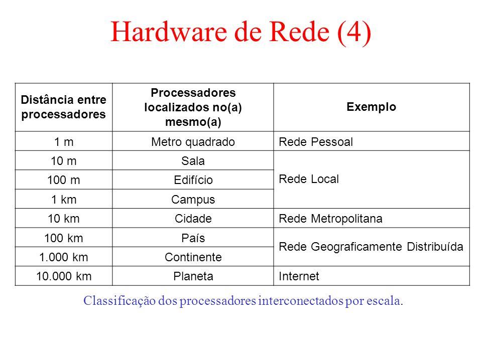 Hardware de Rede (4) Classificação dos processadores interconectados por escala. Distância entre processadores Processadores localizados no(a) mesmo(a