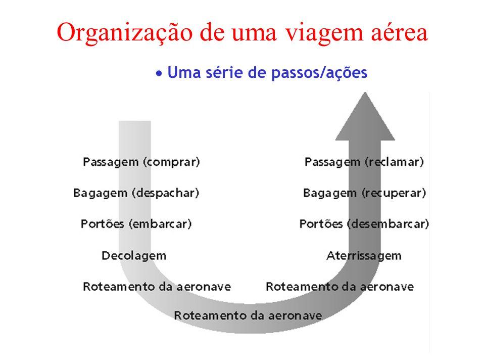 Organização de uma viagem aérea Uma série de passos/ações