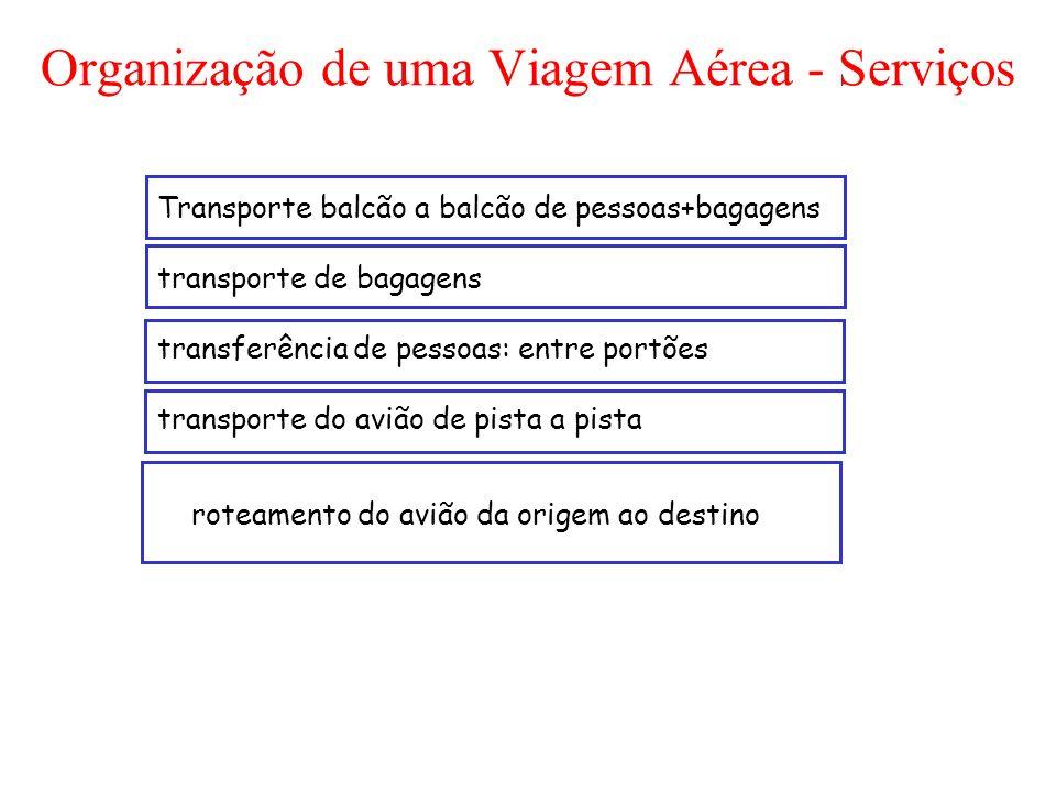 Organização de uma Viagem Aérea - Serviços Transporte balcão a balcão de pessoas+bagagens transporte de bagagens transferência de pessoas: entre portõ