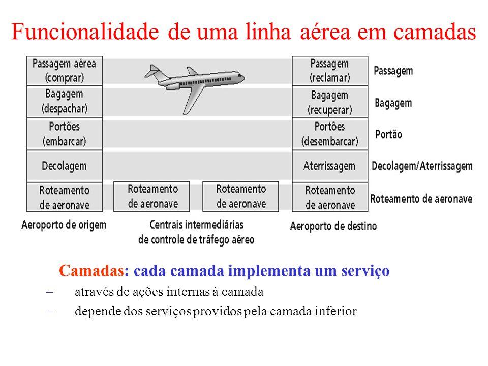 Funcionalidade de uma linha aérea em camadas Camadas: cada camada implementa um serviço –através de ações internas à camada –depende dos serviços prov
