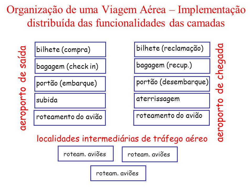 bilhete (compra) bagagem (check in) portão (embarque) subida roteamento do avião bilhete (reclamação) bagagem (recup.) portão (desembarque) aterrissag