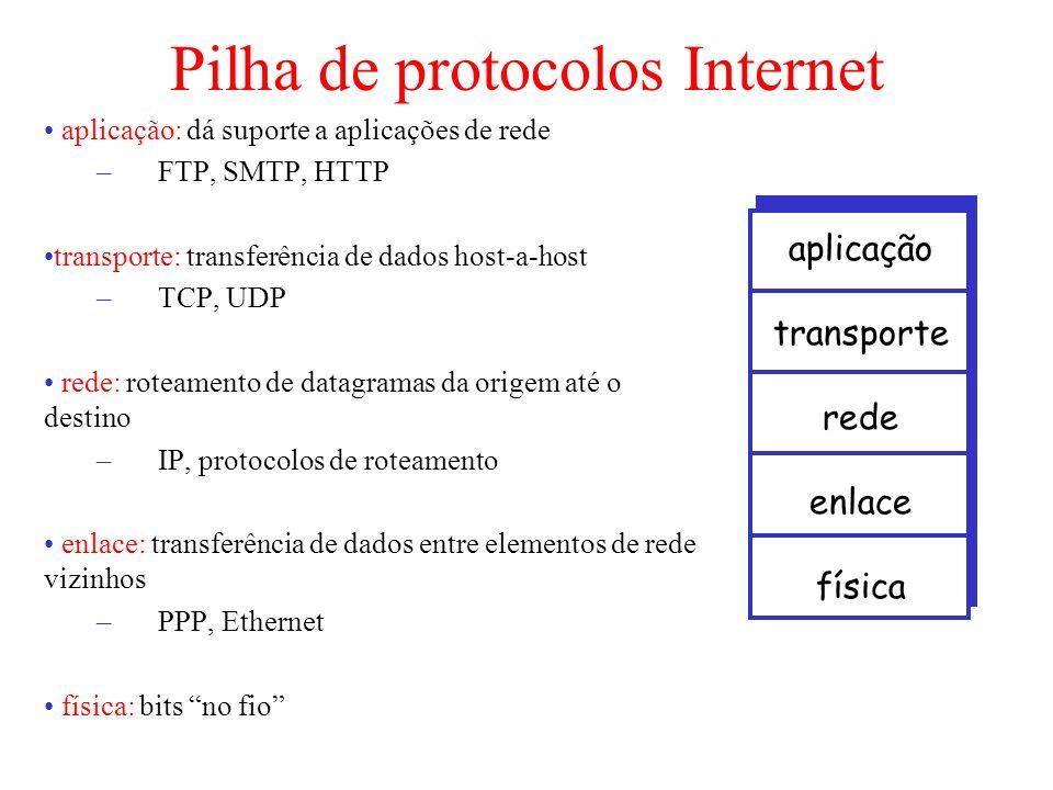 Pilha de protocolos Internet aplicação: dá suporte a aplicações de rede –FTP, SMTP, HTTP transporte: transferência de dados host-a-host –TCP, UDP rede