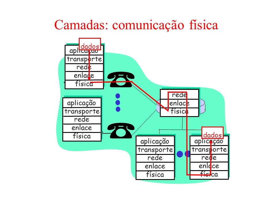 Camadas: comunicação física aplicação transporte rede enlace física aplicação transporte rede enlace física aplicação transporte rede enlace física ap