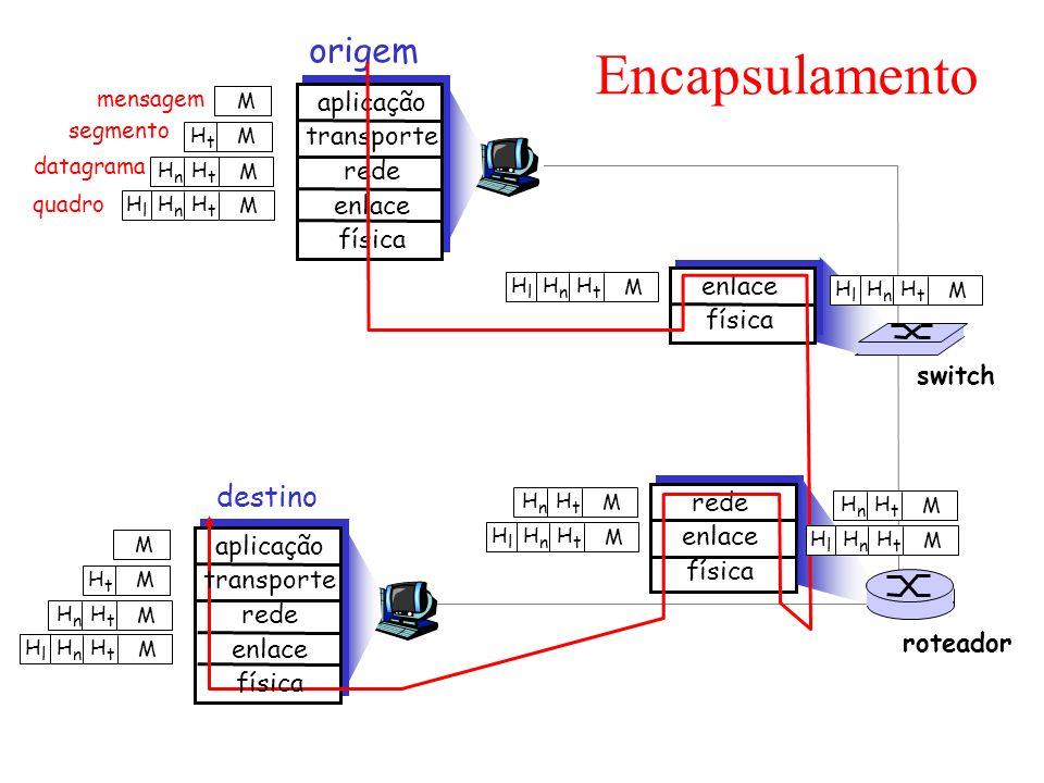 mensagem segmento datagrama quadro origem aplicação transporte rede enlace física HtHt HnHn HlHl M HtHt HnHn M HtHt M M destino HtHt HnHn HlHl M HtHt