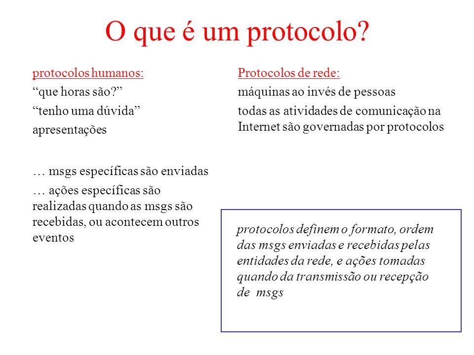 O que é um protocolo? protocolos humanos: que horas são? tenho uma dúvida apresentações … msgs específicas são enviadas … ações específicas são realiz