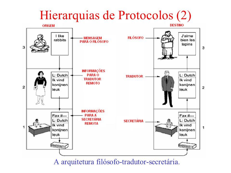 Hierarquias de Protocolos (2) A arquitetura filósofo-tradutor-secretária.