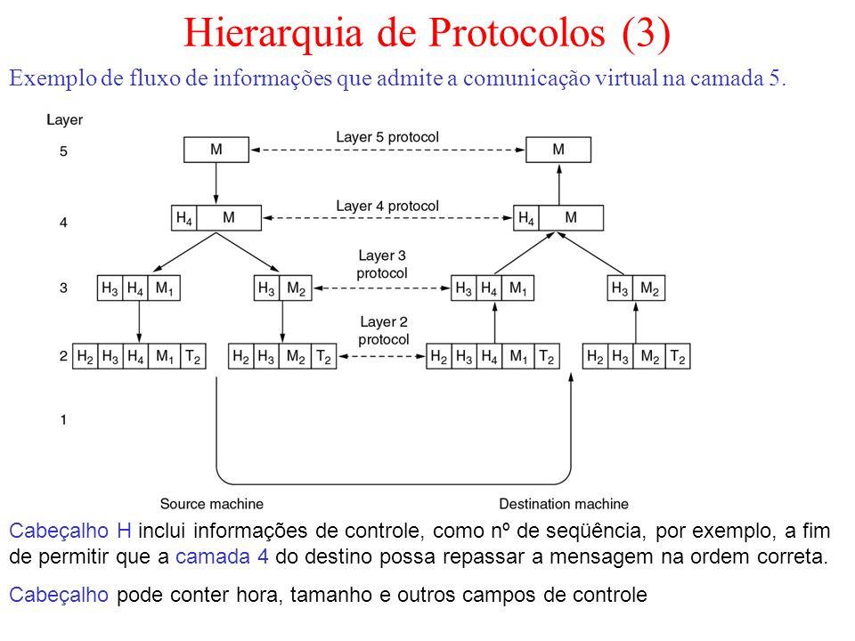 Hierarquia de Protocolos (3) Exemplo de fluxo de informações que admite a comunicação virtual na camada 5. Cabeçalho H inclui informações de controle,