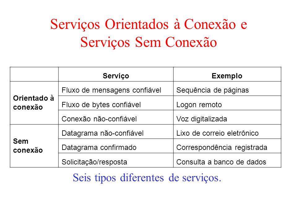 Serviços Orientados à Conexão e Serviços Sem Conexão Seis tipos diferentes de serviços. ServiçoExemplo Orientado à conexão Fluxo de mensagens confiáve