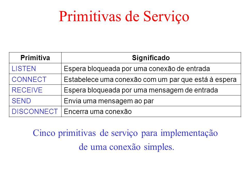Primitivas de Serviço Cinco primitivas de serviço para implementação de uma conexão simples. PrimitivaSignificado LISTENEspera bloqueada por uma conex