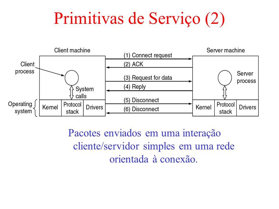 Primitivas de Serviço (2) Pacotes enviados em uma interação cliente/servidor simples em uma rede orientada à conexão.