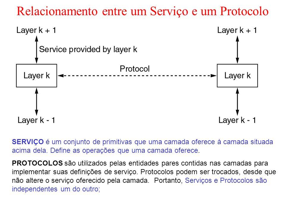 Relacionamento entre um Serviço e um Protocolo SERVIÇO é um conjunto de primitivas que uma camada oferece à camada situada acima dela. Define as opera