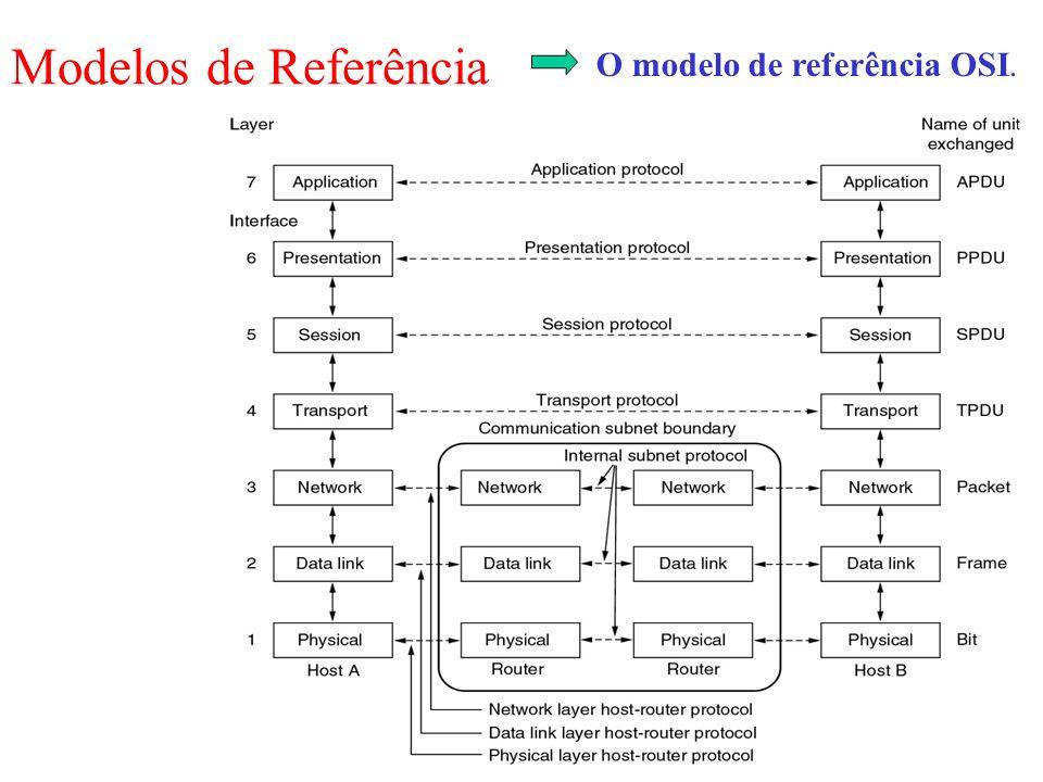 Modelos de Referência O modelo de referência OSI.