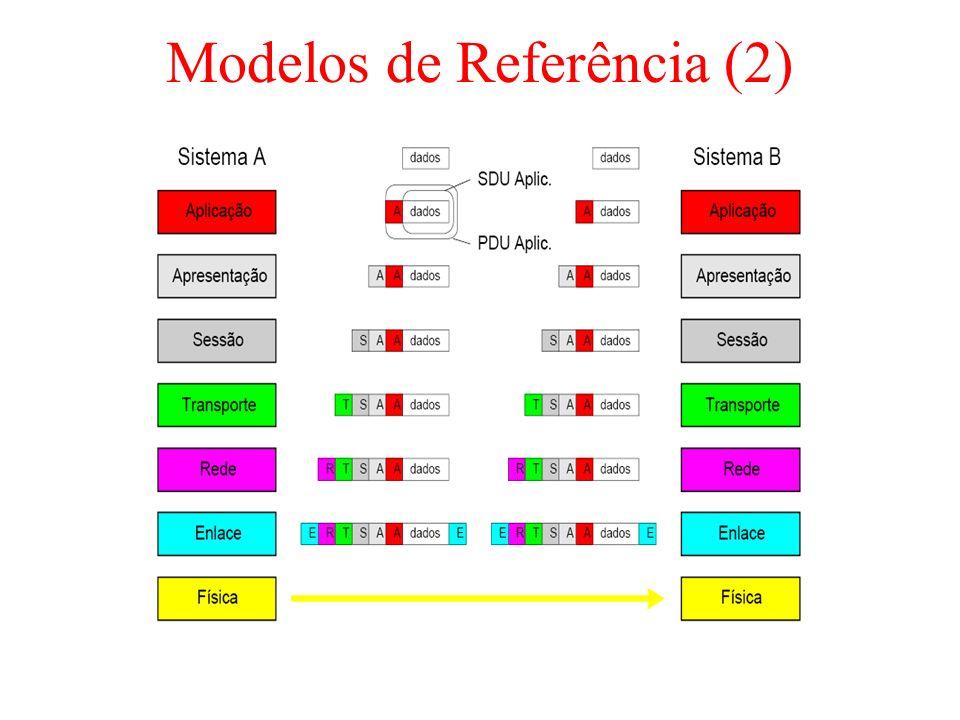 Modelos de Referência (2)