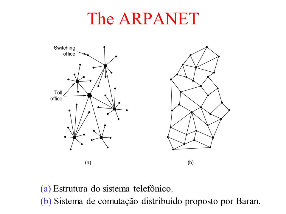 The ARPANET (a) Estrutura do sistema telefônico. (b) Sistema de comutação distribuído proposto por Baran.