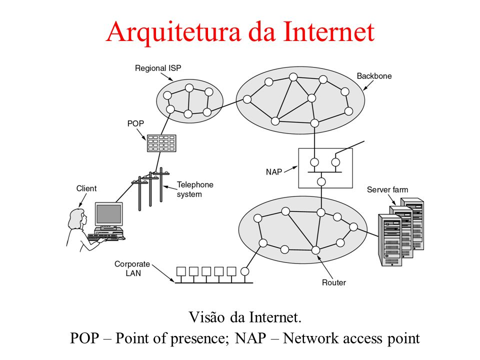 Arquitetura da Internet Visão da Internet. POP – Point of presence; NAP – Network access point