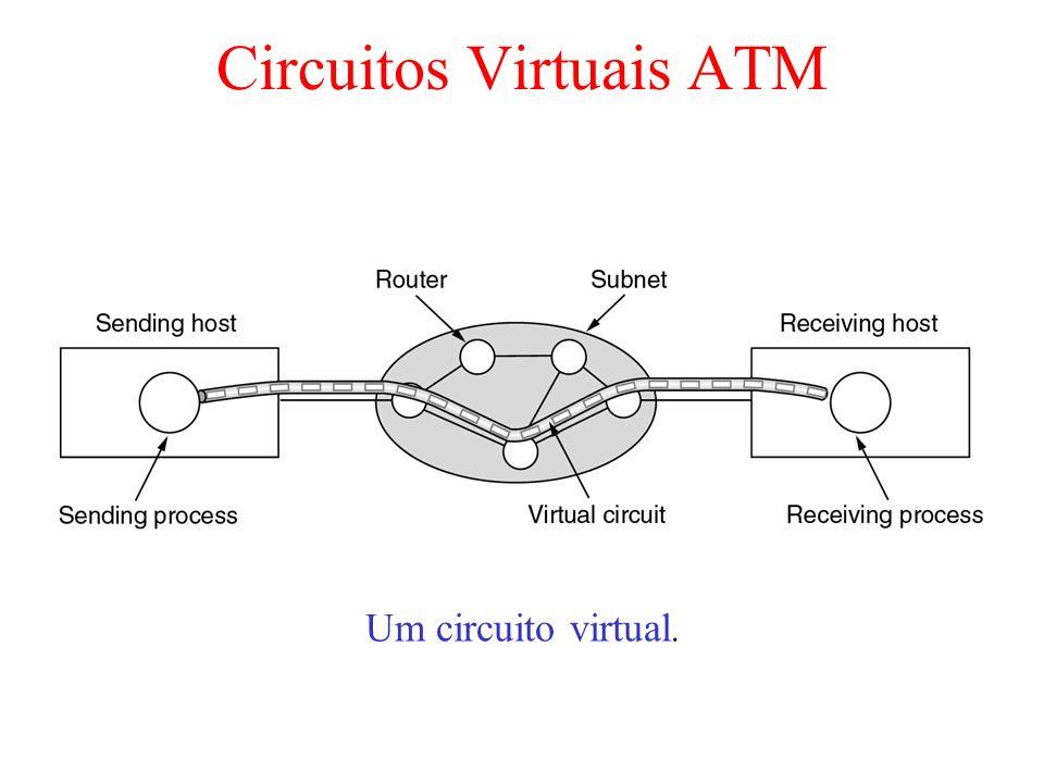 Circuitos Virtuais ATM Um circuito virtual.